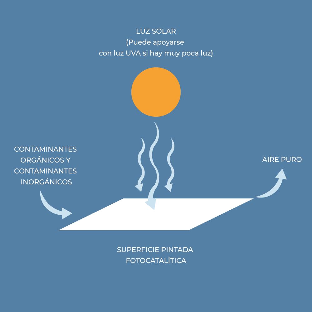 proceso fotocatalítico